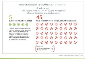 Synthetics in the National List